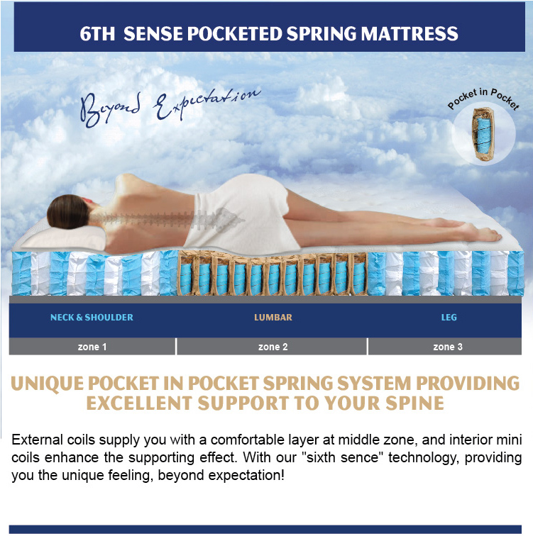 Pocket Coil Mattress Details